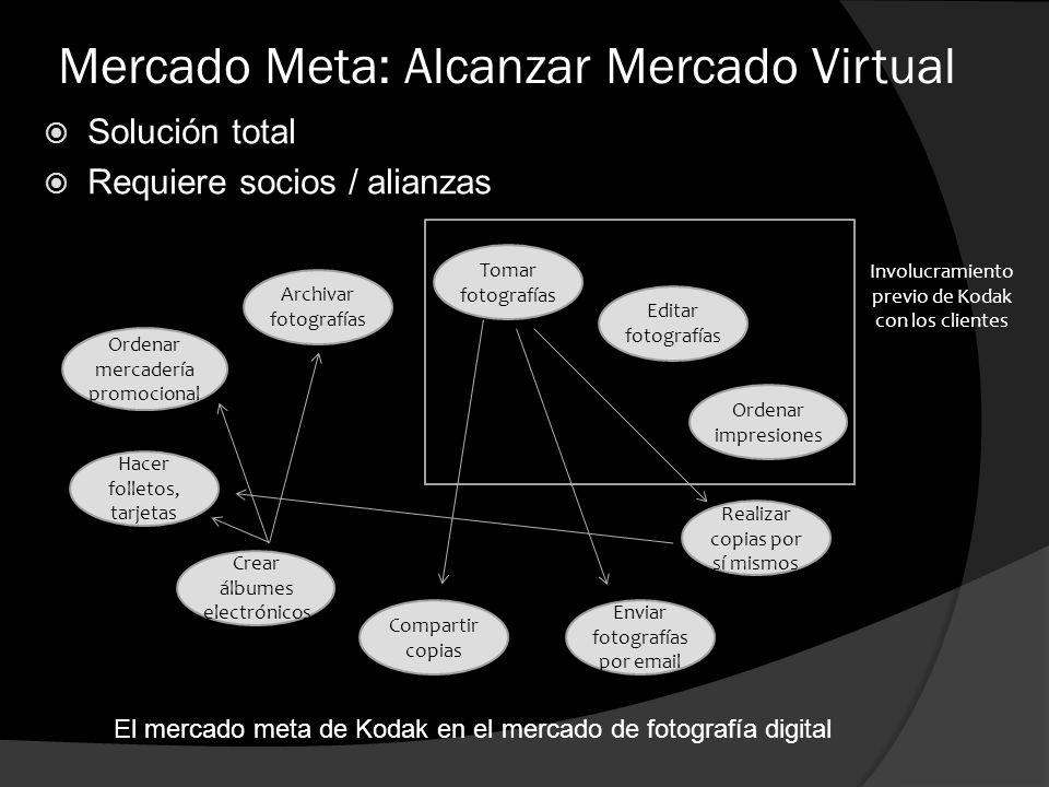 Mercado Meta: Alcanzar Mercado Virtual Solución total Requiere socios / alianzas Involucramiento previo de Kodak con los clientes Tomar fotografías Ed
