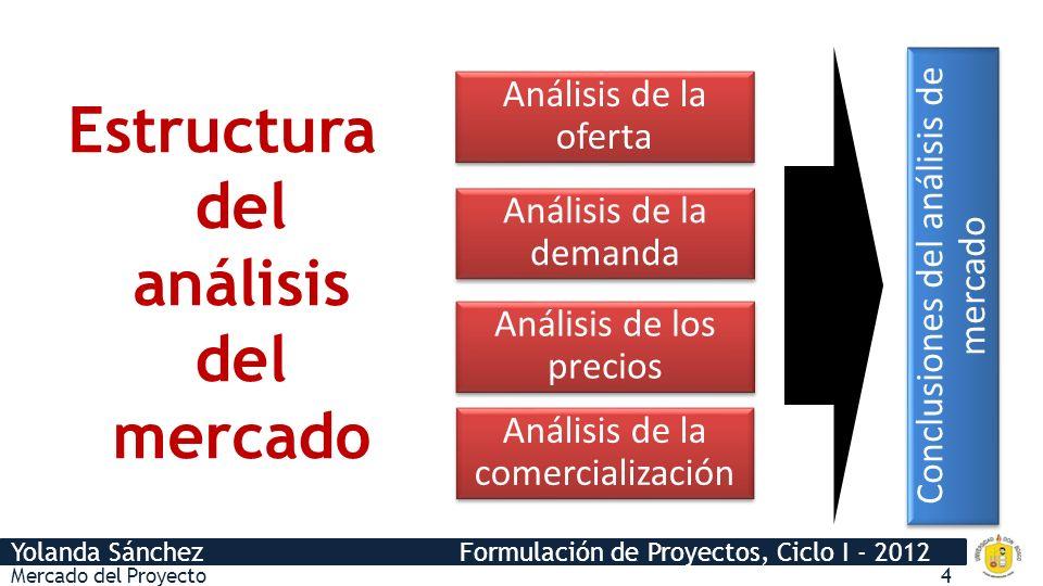 Yolanda Sánchez Formulación de Proyectos, Ciclo I - 2012 Conclusiones del análisis de mercado Análisis de la oferta Análisis de la oferta Análisis de la demanda Análisis de la demanda Análisis de los precios Análisis de los precios Análisis de la comercialización Análisis de la comercialización Estructura del análisis del mercado Mercado del Proyecto4