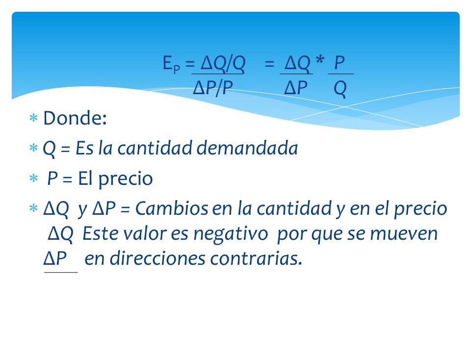 E P = Q/Q = Q * P P/P P Q Donde: Q = Es la cantidad demandada P = El precio Q y P = Cambios en la cantidad y en el precio Q Este valor es negativo por