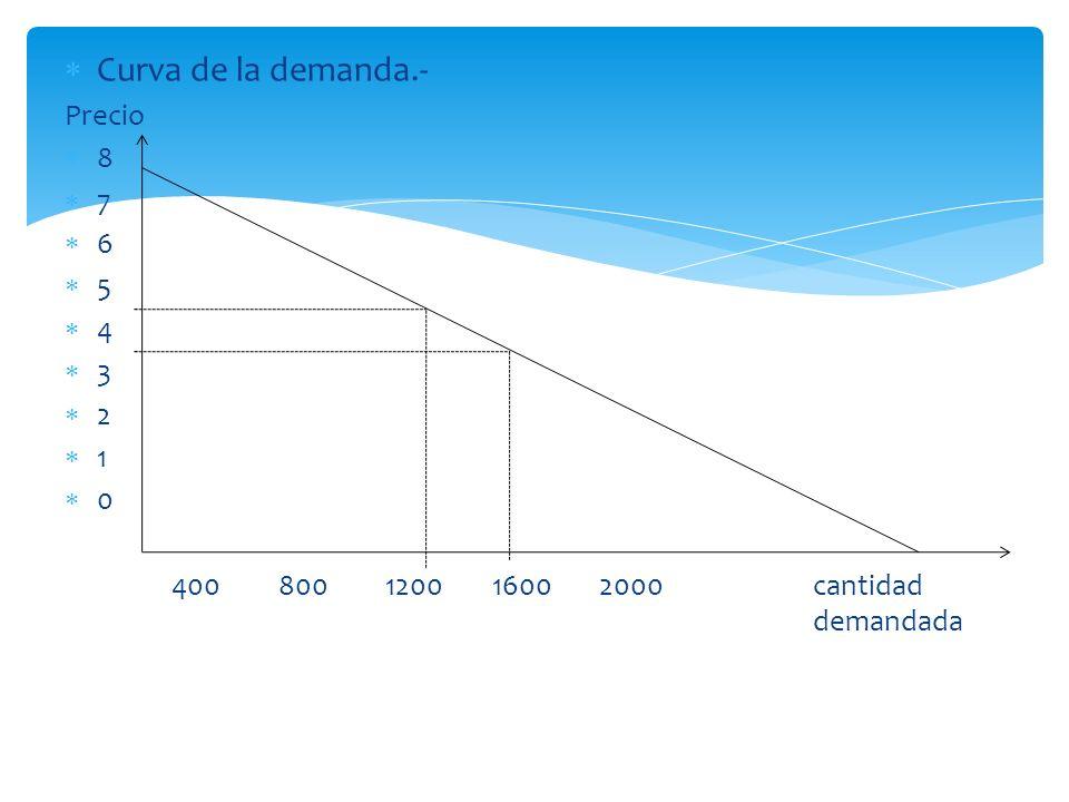 Curva de la demanda.- Precio 8 7 6 5 4 3 2 1 0 400800120016002000cantidad demandada