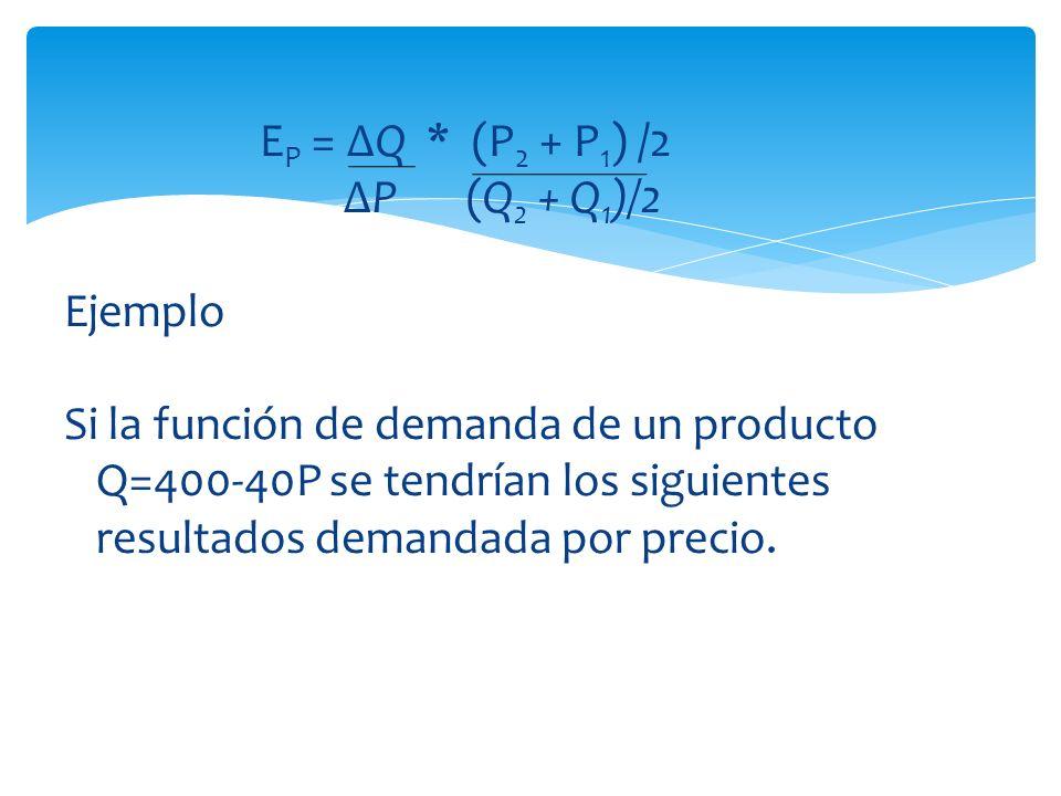 E P = Q * (P 2 + P 1 ) /2 P (Q 2 + Q 1 )/2 Ejemplo Si la función de demanda de un producto Q=400-40P se tendrían los siguientes resultados demandada p