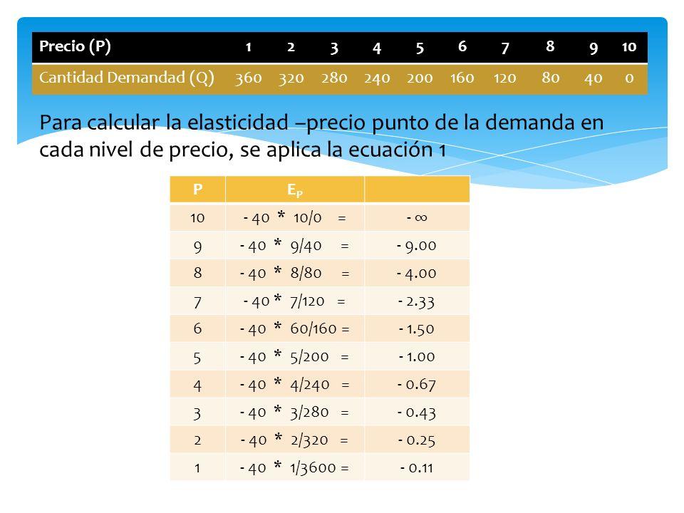 Precio (P)12345678910 Cantidad Demandad (Q)36032028024020016012080400 PEPEP 10- 40 * 10/0 =- 9- 40 * 9/40 =- 9.00 8- 40 * 8/80 =- 4.00 7- 40 * 7/120 =