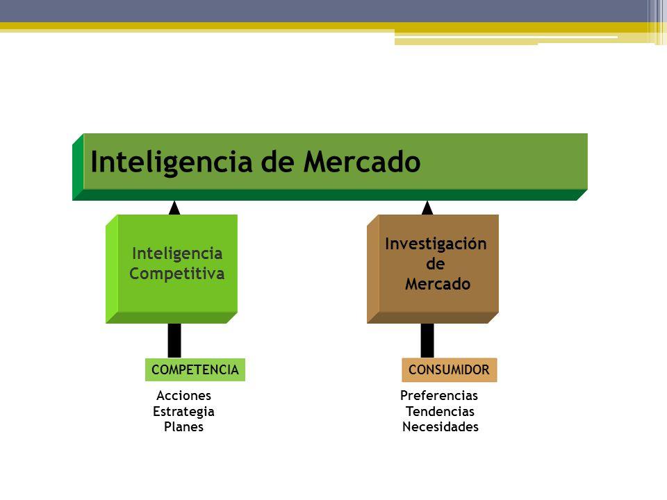 Inteligencia de Mercado COMPETENCIA Acciones Estrategia Planes CONSUMIDOR Preferencias Tendencias Necesidades Inteligencia Competitiva Investigación d