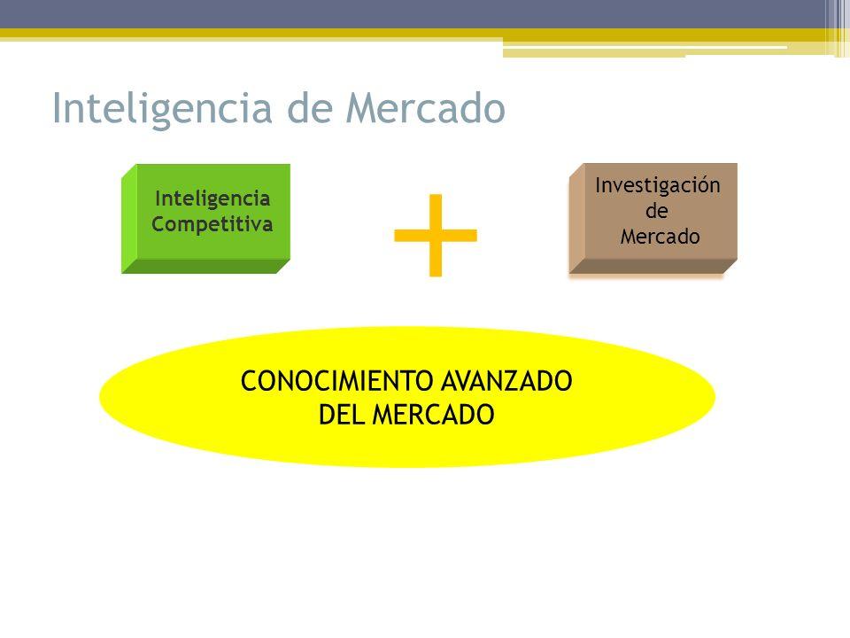 Inteligencia de Mercado + CONOCIMIENTO AVANZADO DEL MERCADO Inteligencia Competitiva Investigación de Mercado Investigación de Mercado
