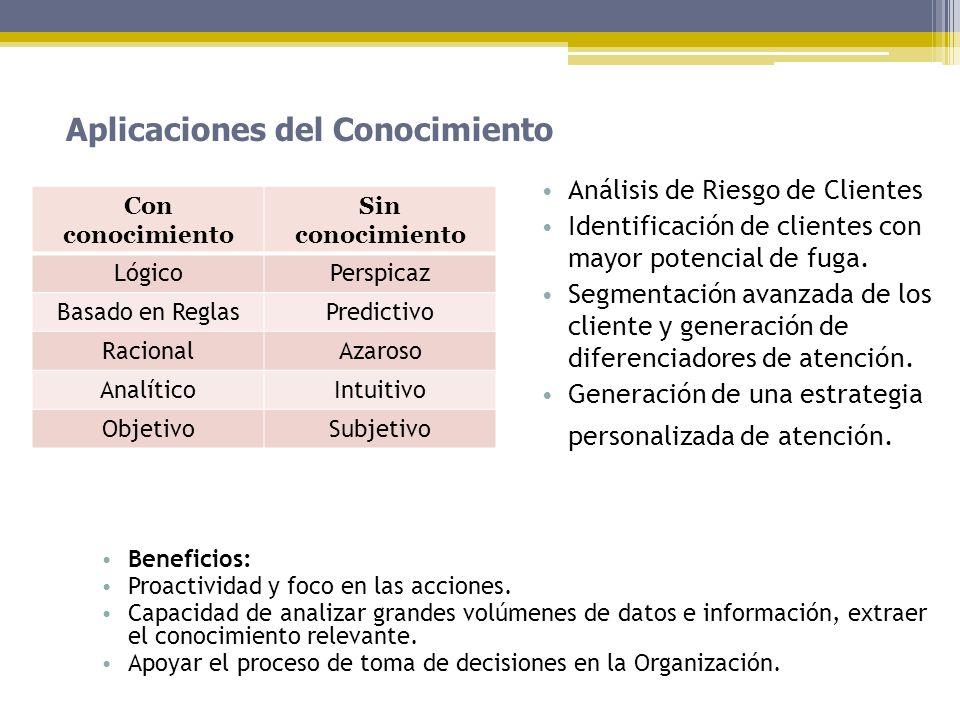 Aplicaciones del Conocimiento Beneficios: Proactividad y foco en las acciones. Capacidad de analizar grandes volúmenes de datos e información, extraer