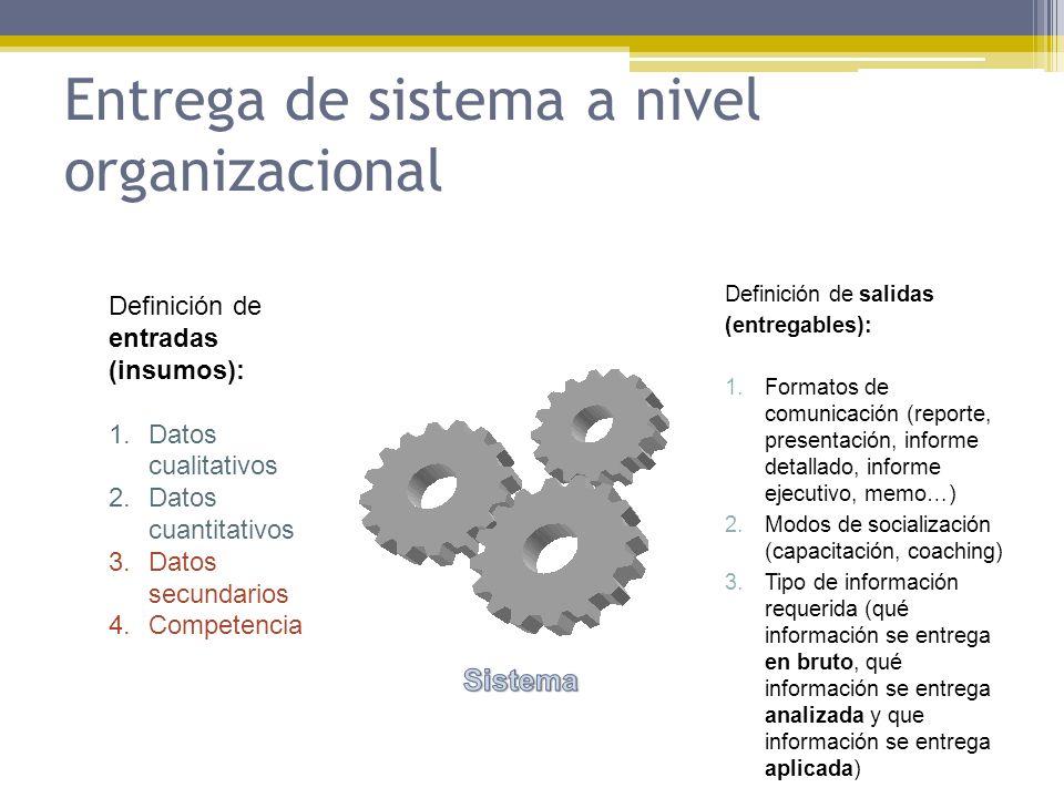 Entrega de sistema a nivel organizacional Definición de entradas (insumos): 1.Datos cualitativos 2.Datos cuantitativos 3.Datos secundarios 4.Competenc