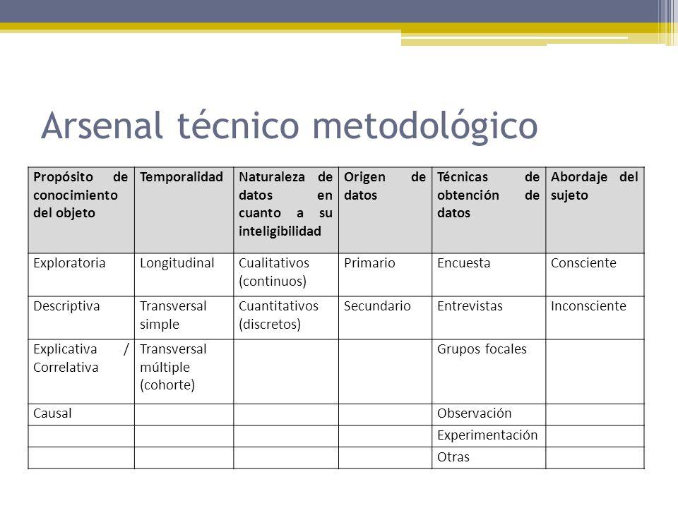 Arsenal técnico metodológico Propósito de conocimiento del objeto TemporalidadNaturaleza de datos en cuanto a su inteligibilidad Origen de datos Técni