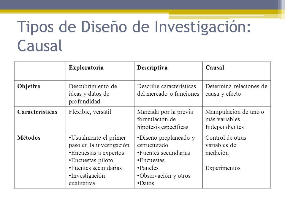 Tipos de Diseño de Investigación: Causal ExploratoriaDescriptivaCausal ObjetivoDescubrimiento de ideas y datos de profundidad Describe características