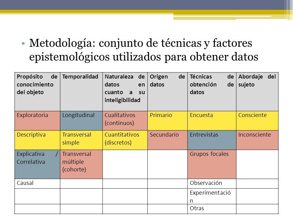 Metodología: conjunto de técnicas y factores epistemológicos utilizados para obtener datos Propósito de conocimiento del objeto TemporalidadNaturaleza