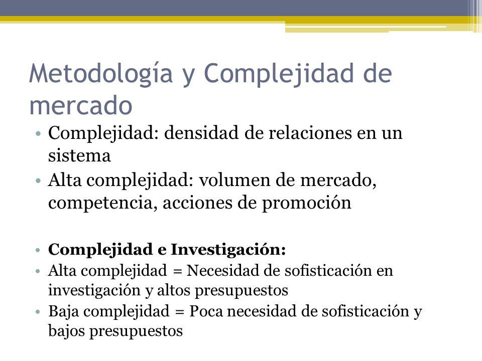 Metodología y Complejidad de mercado Complejidad: densidad de relaciones en un sistema Alta complejidad: volumen de mercado, competencia, acciones de