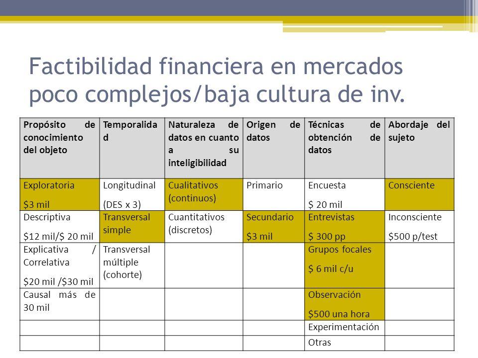 Factibilidad financiera en mercados poco complejos/baja cultura de inv. Propósito de conocimiento del objeto Temporalida d Naturaleza de datos en cuan