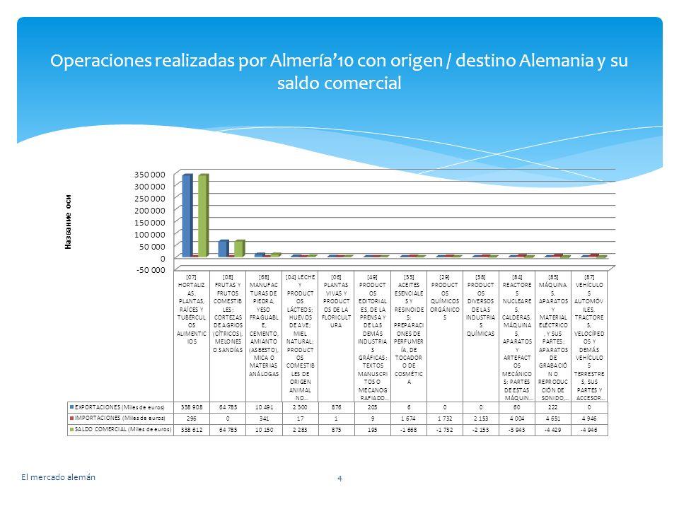 El mercado alemán4 Operaciones realizadas por Almería10 con origen / destino Alemania y su saldo comercial