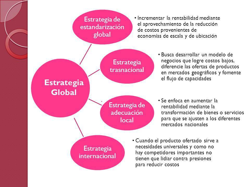 Estrategia de estandarización global Incrementar la rentabilidad mediante el aprovechamiento de la reducción de costos provenientes de economías de es