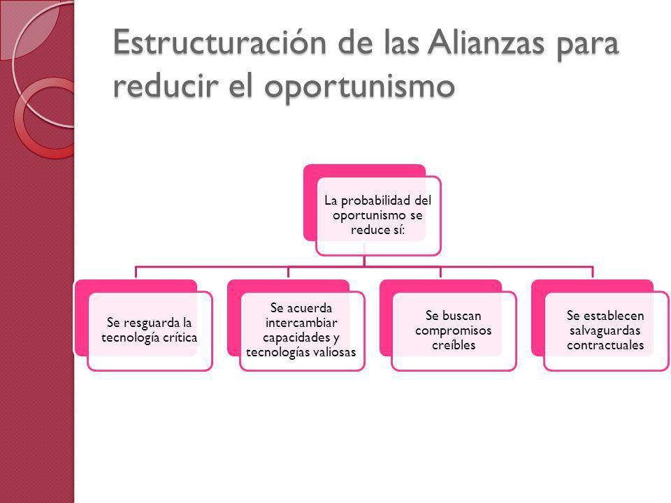 Estructuración de las Alianzas para reducir el oportunismo La probabilidad del oportunismo se reduce sí: Se resguarda la tecnología crítica Se acuerda