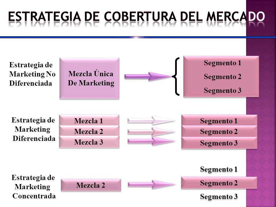 Estrategia de Marketing No Diferenciada Mezcla Única De Marketing Segmento 1 Segmento 2 Segmento 3 Segmento 1 Segmento 2 Segmento 3 Mezcla 1 Mezcla 2