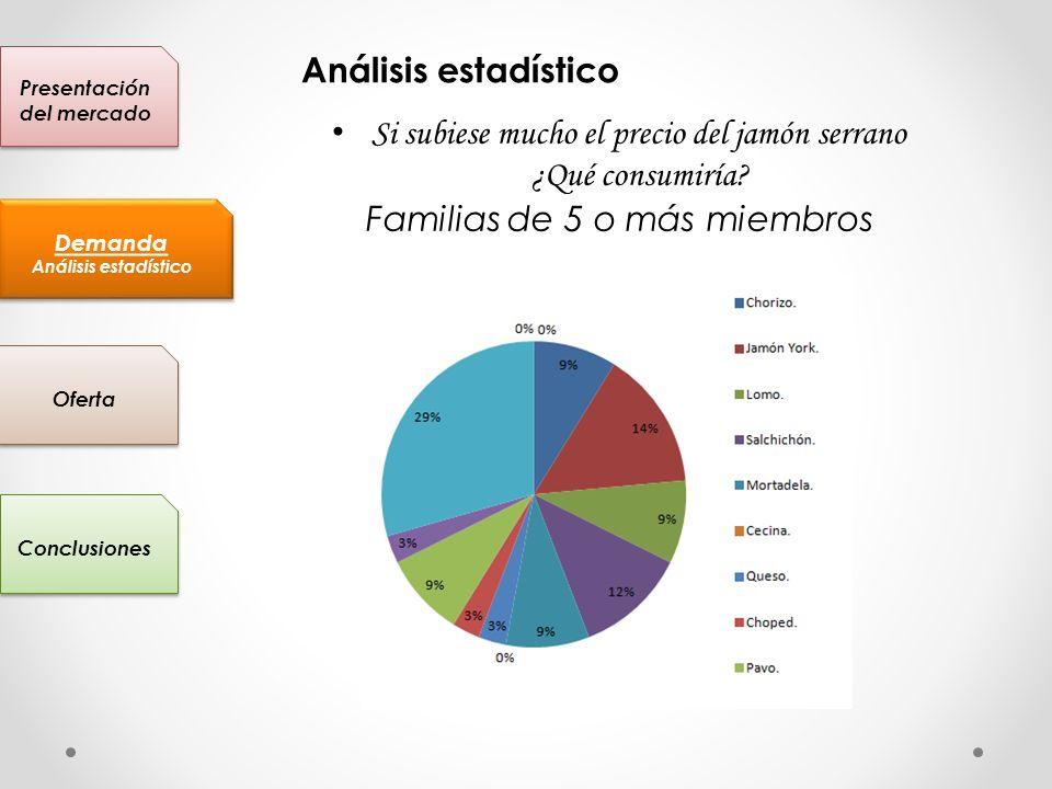 Presentación del mercado Conclusiones Oferta Demanda Análisis estadístico Demanda Análisis estadístico Si subiese mucho el precio del jamón serrano ¿Q