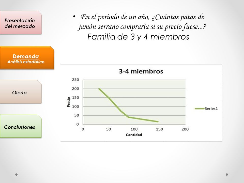 En el periodo de un año, ¿Cuántas patas de jamón serrano compraría si su precio fuese...? Familia de 3 y 4 miembros Presentación del mercado Conclusio