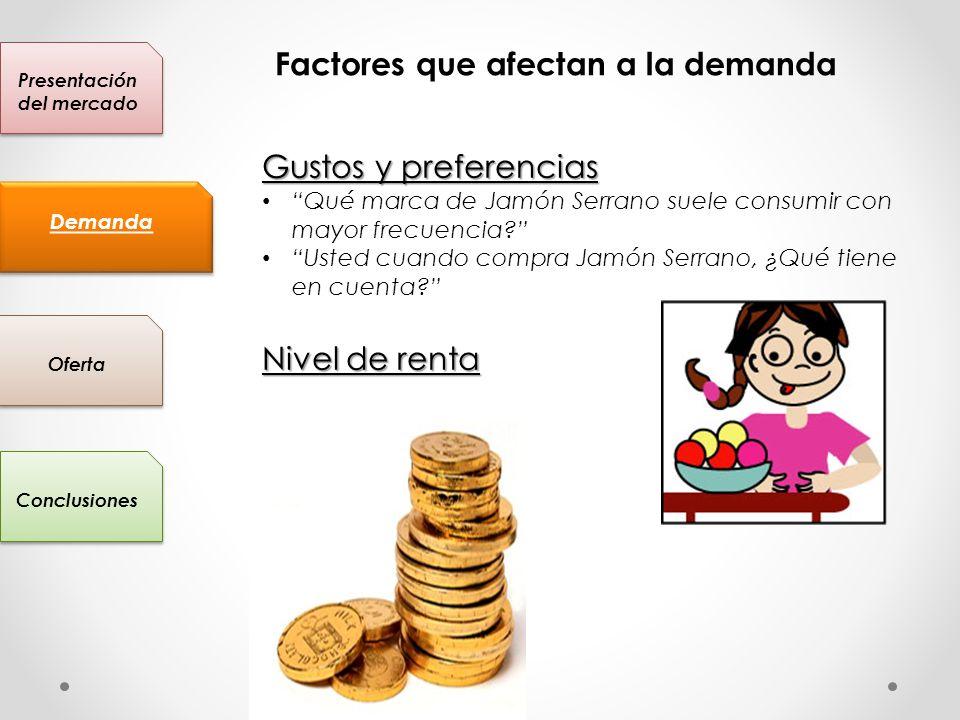 Presentación del mercado Conclusiones Oferta Demanda Factores que afectan a la demanda Gustos y preferencias Qué marca de Jamón Serrano suele consumir