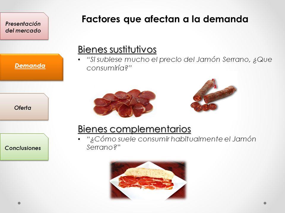 Presentación del mercado Conclusiones Oferta Demanda Factores que afectan a la demanda Bienes sustitutivos Si subiese mucho el precio del Jamón Serran