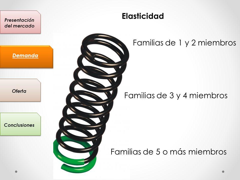 Presentación del mercado Conclusiones Oferta Demanda Elasticidad Familias de 1 y 2 miembros Familias de 5 o más miembros Familias de 3 y 4 miembros