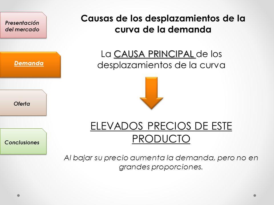 Presentación del mercado Conclusiones Oferta Demanda Causas de los desplazamientos de la curva de la demanda CAUSA PRINCIPAL La CAUSA PRINCIPAL de los