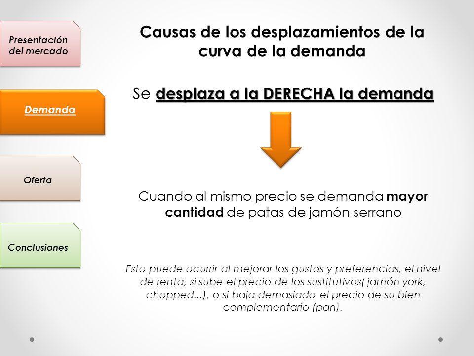 Presentación del mercado Conclusiones Oferta Demanda Causas de los desplazamientos de la curva de la demanda desplaza a la DERECHA la demanda Se despl