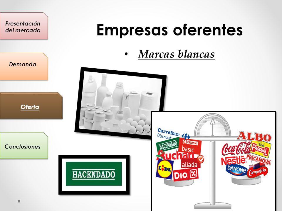 Presentación del mercado Conclusiones Oferta Demanda Empresas oferentes Marcas blancas