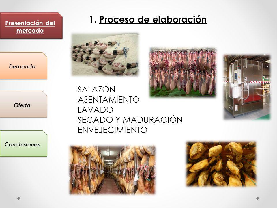 Presentación del mercado Conclusiones Oferta Demanda 2.