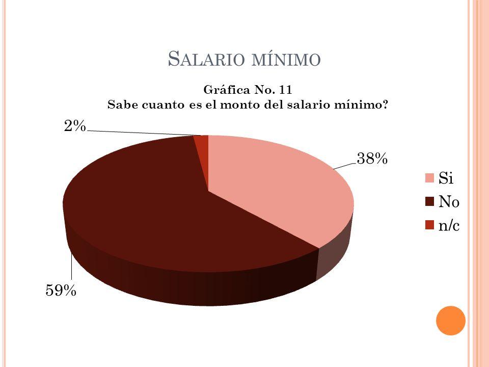 C UANTO CREEN QUE DEBE SER EL SALARIO MÍNIMO DIARIO, EN BASE AL ACTUAL DE Q. 56.00 DIARIOS