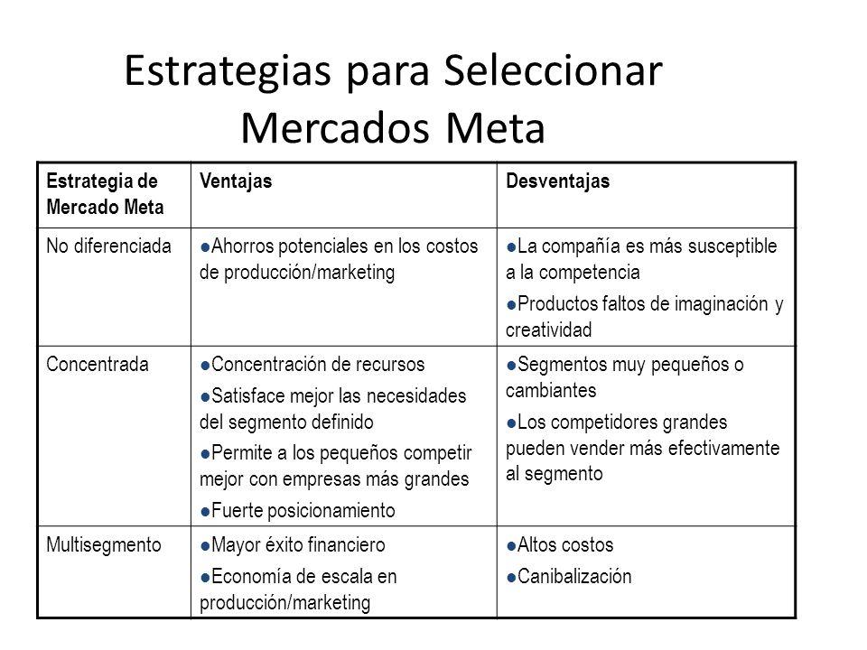 Estrategias para Seleccionar Mercados Meta Estrategia de Mercado Meta VentajasDesventajas No diferenciada Ahorros potenciales en los costos de producc