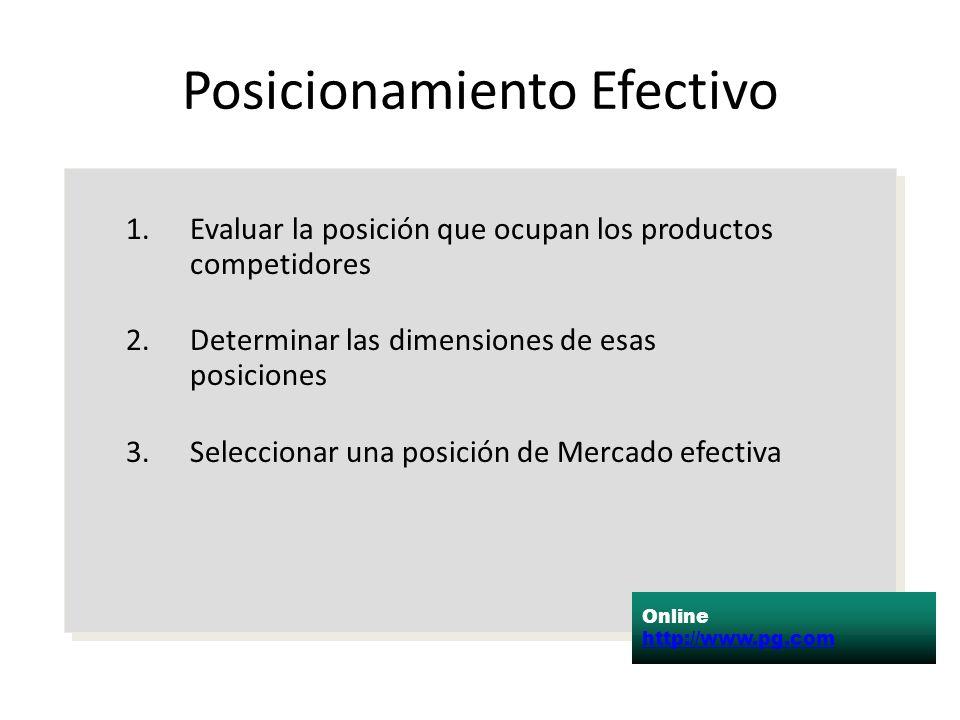 Posicionamiento Efectivo 1.Evaluar la posición que ocupan los productos competidores 2.Determinar las dimensiones de esas posiciones 3.Seleccionar una