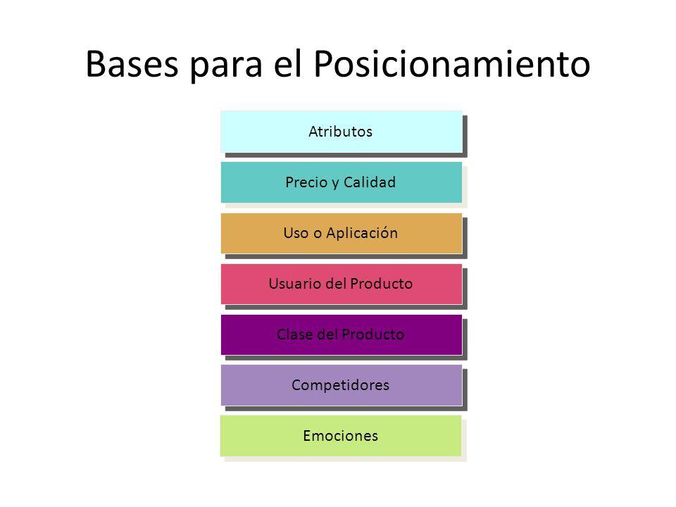 Bases para el Posicionamiento Atributos Precio y Calidad Uso o Aplicación Usuario del Producto Clase del Producto Competidores Emociones