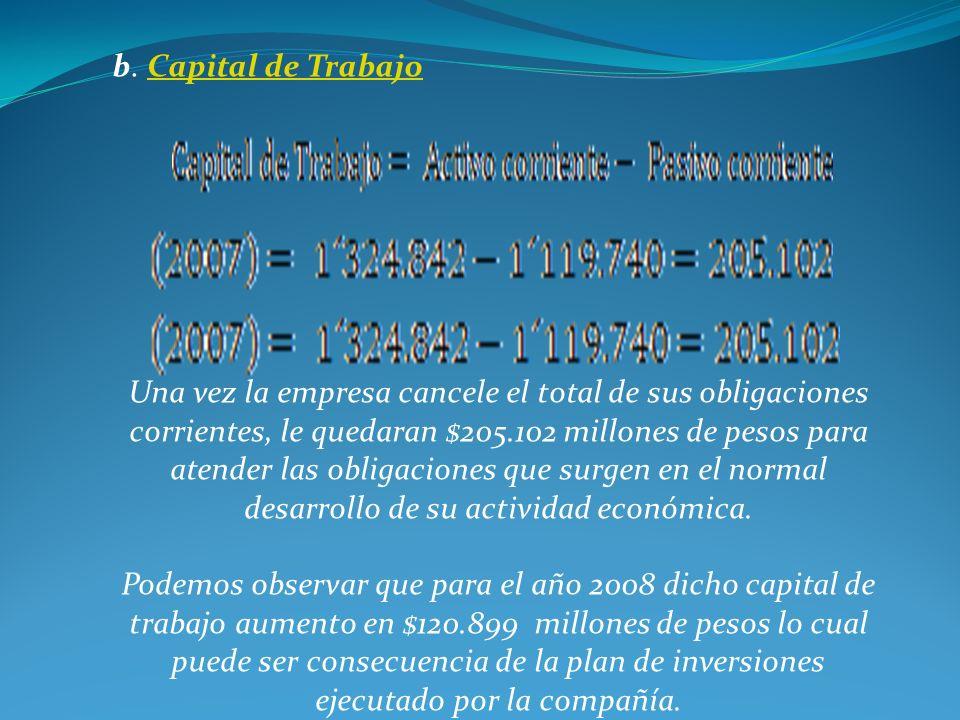 b. Capital de TrabajoCapital de Trabajo Una vez la empresa cancele el total de sus obligaciones corrientes, le quedaran $205.102 millones de pesos par