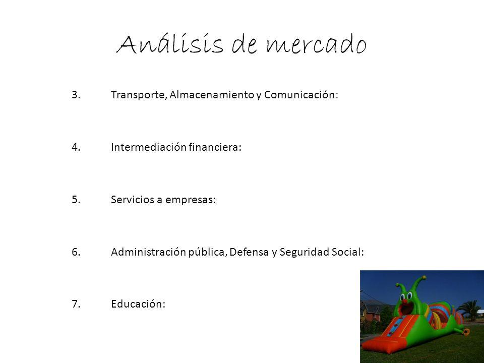 Análisis de mercado 3.Transporte, Almacenamiento y Comunicación: 4.Intermediación financiera: 5.Servicios a empresas: 6.Administración pública, Defens