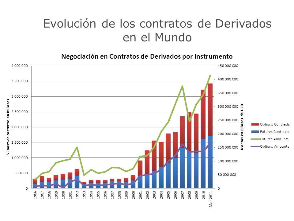 Evolución de los contratos de Derivados en el Mundo