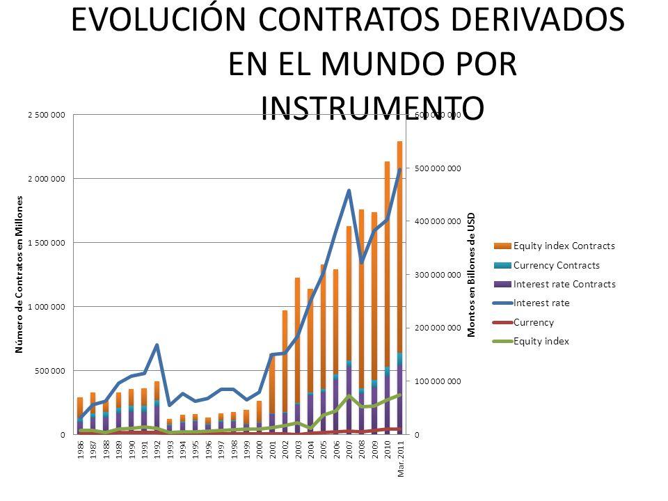 EVOLUCIÓN CONTRATOS DERIVADOS EN EL MUNDO POR INSTRUMENTO