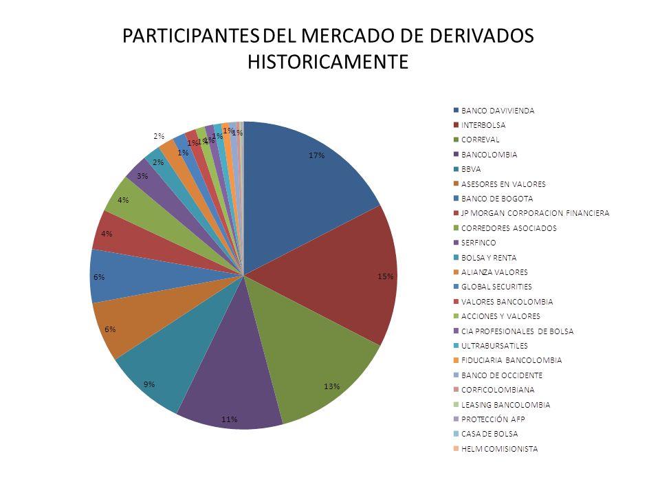 PARTICIPANTES DEL MERCADO DE DERIVADOS HISTORICAMENTE