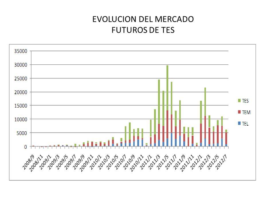 EVOLUCION DEL MERCADO FUTUROS DE TES