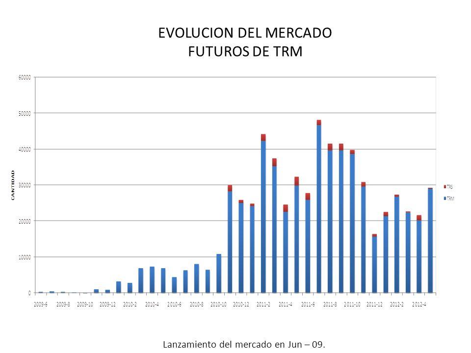 EVOLUCION DEL MERCADO FUTUROS DE TRM Lanzamiento del mercado en Jun – 09.