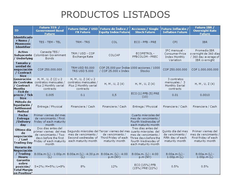 PRODUCTOS LISTADOS ID Futuro TES / Government Bond Future Futuro Dólar / USD FX Future Futuro de Índice / Equity Index Future Acciones / Single Stock