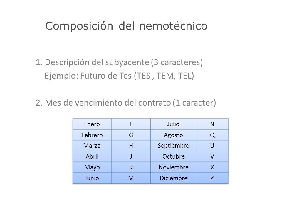 Composición del nemotécnico 1. Descripción del subyacente (3 caracteres) Ejemplo: Futuro de Tes (TES, TEM, TEL) 2. Mes de vencimiento del contrato (1