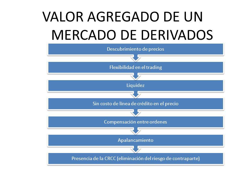 VALOR AGREGADO DE UN MERCADO DE DERIVADOS Presencia de la CRCC (eliminación del riesgo de contraparte) Apalancamiento Compensación entre ordenes Sin c