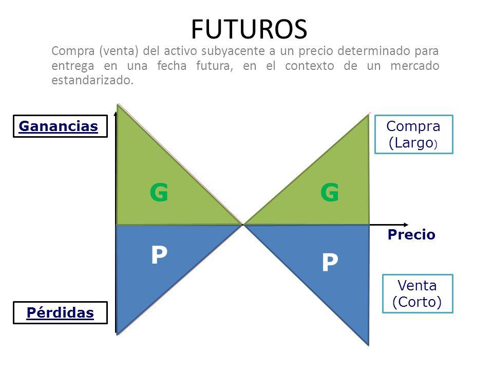FUTUROS Ganancias Pérdidas Precio Compra (Largo ) Venta (Corto) G P P G Compra (venta) del activo subyacente a un precio determinado para entrega en una fecha futura, en el contexto de un mercado estandarizado.