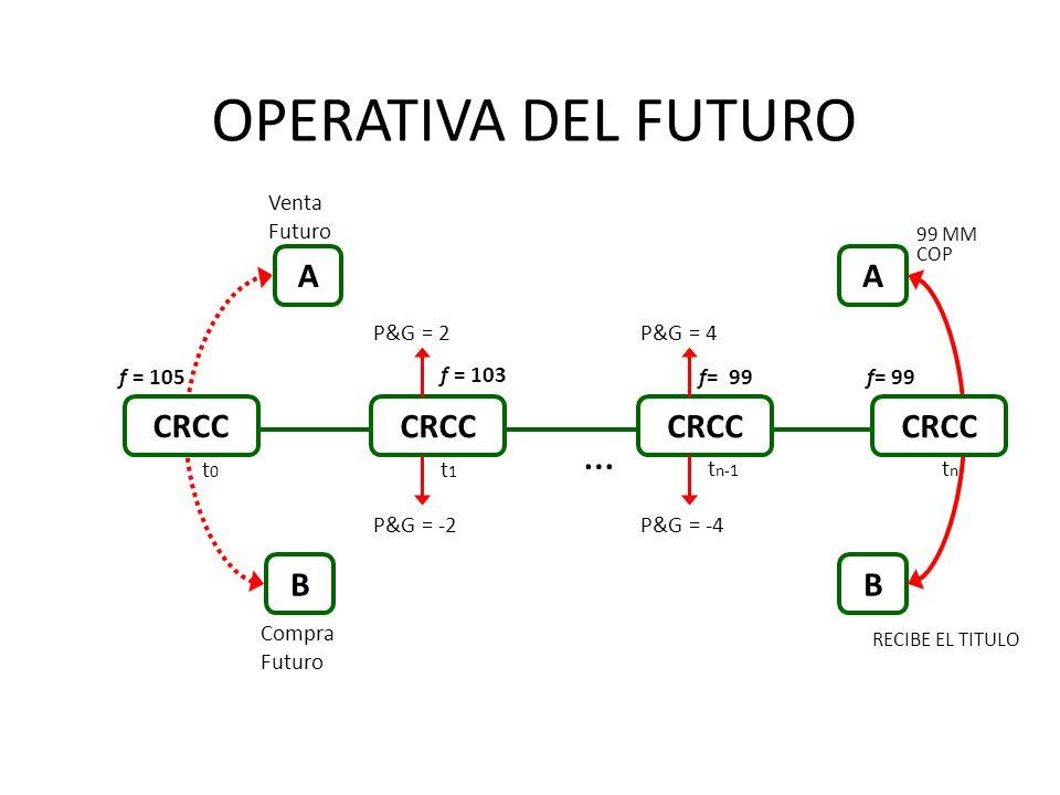OPERATIVA DEL FUTURO AB t0t0 tntn AB RECIBE EL TITULO 99 MM COP f= 99 CRCC f = 103 f= 99 P&G = 2 f = 105 t1t1 … t n-1 P&G = -2 P&G = 4 P&G = -4 Compra Futuro Venta Futuro
