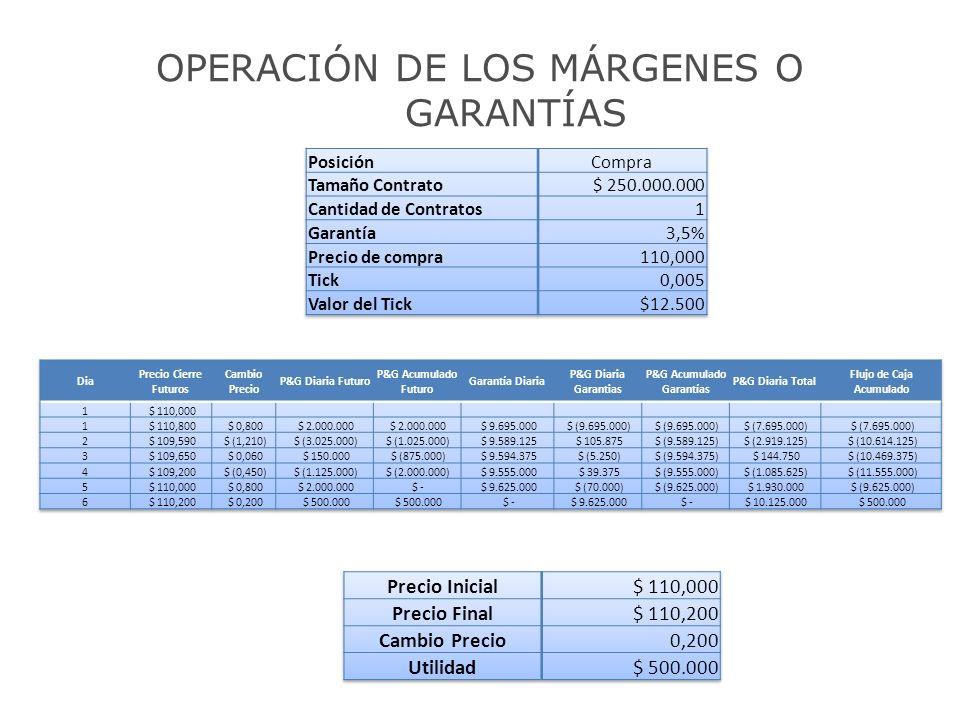 OPERACIÓN DE LOS MÁRGENES O GARANTÍAS