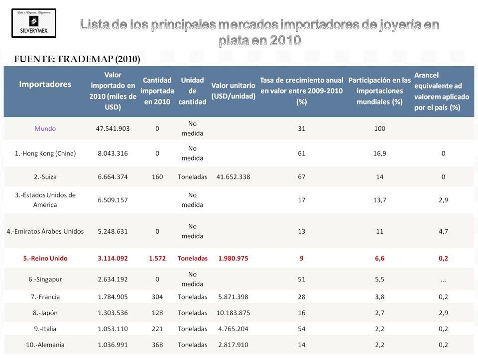 Con la entrada en vigor del Tratado de Libre Comercio con la Unión Europea (TLCUEM), a partir de julio del 2000, los productos mexicanos tienen un 0% de arancel en el mercado de la Unión Europea.