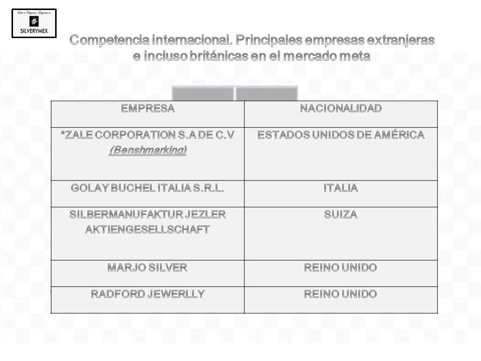 Alto prestigio de la plata de Taxco, Guerrero a nivel mundial En promedio el poder adquisitivo de la población británica es elevado Contamos únicamente con 3 años de experiencia en el mercado.