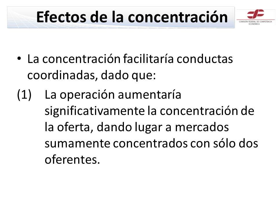 Efectos de la concentración La concentración facilitaría conductas coordinadas, dado que: (1)La operación aumentaría significativamente la concentración de la oferta, dando lugar a mercados sumamente concentrados con sólo dos oferentes.