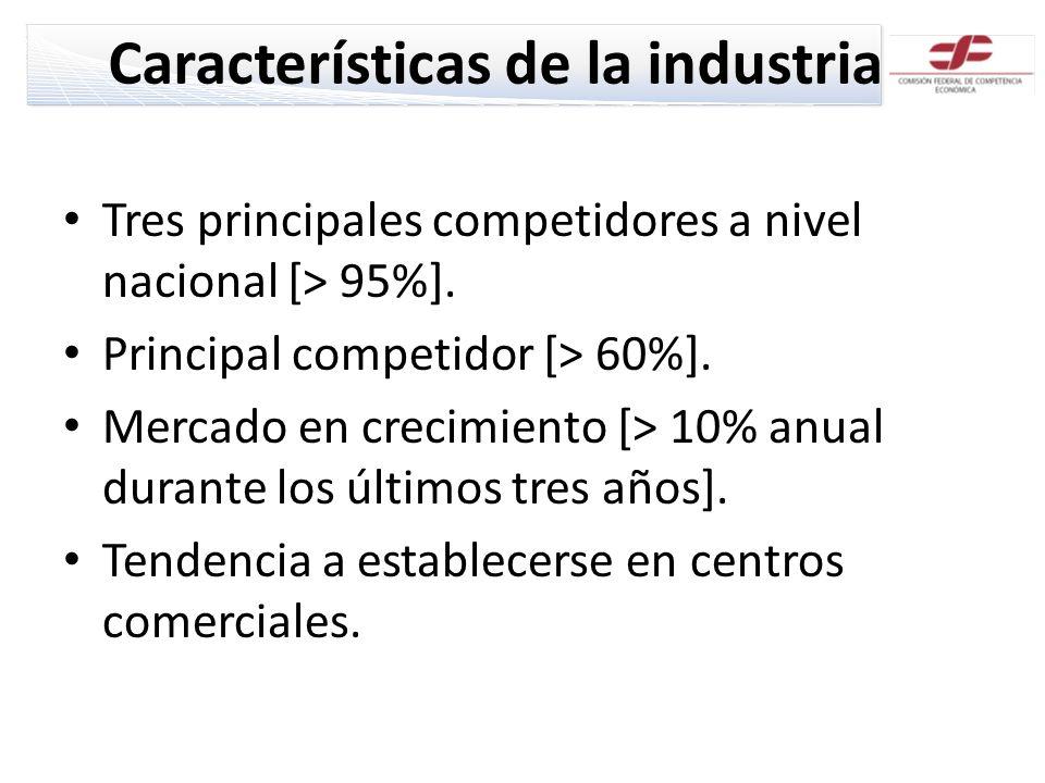 Características de la industria Tres principales competidores a nivel nacional [> 95%]. Principal competidor [> 60%]. Mercado en crecimiento [> 10% an