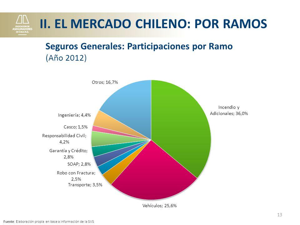 Fuente: Elaboración propia en base a información de la SVS 13 Seguros Generales: Participaciones por Ramo (Año 2012) II.